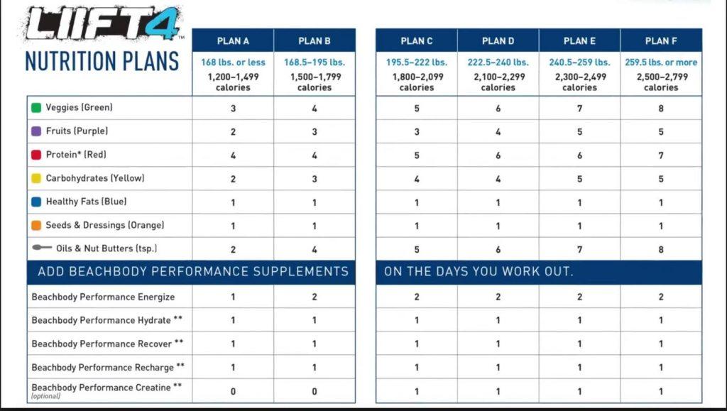 LIIFT 4 Nutrition Plan